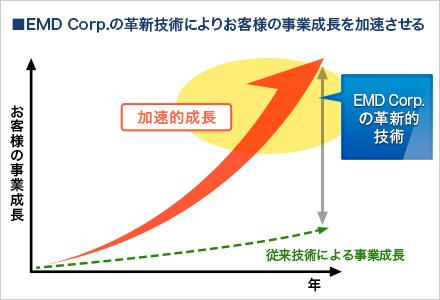 EMD Corp.の革新技術によりお客様の事業成長を加速させる