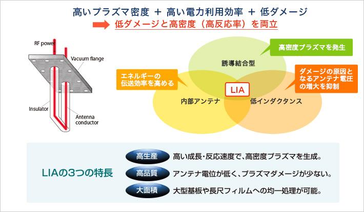 高いプラズマ密度+高い電力利用効率+低ダメージ