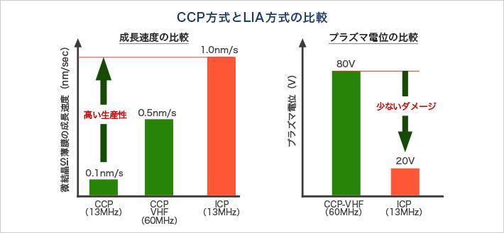 CCP方式とLIA方式の比較